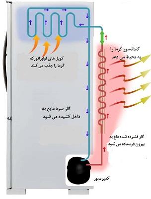 یخچال چطور کار می کند